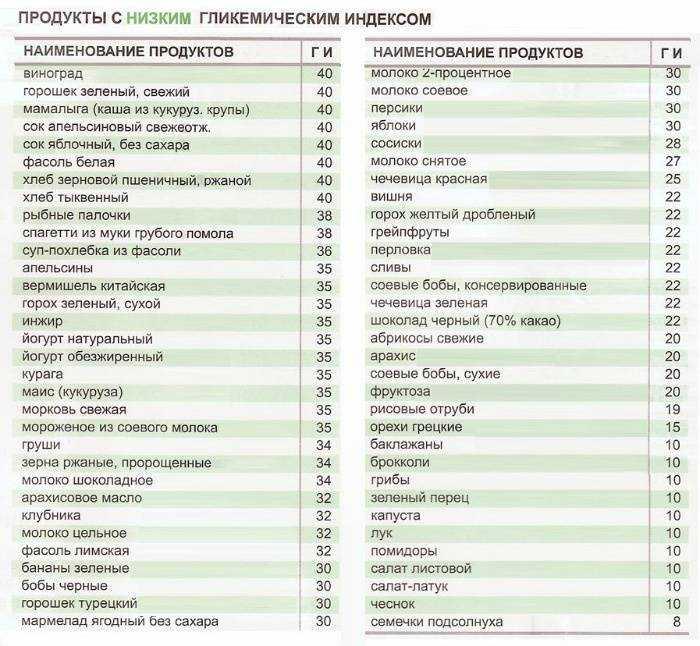 Гликемический индекс продуктов: таблица